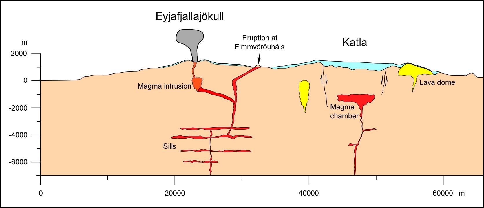 Islande Volcan Dorsale